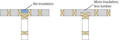 A diagram shows two walls meeting at a T. On the left, studs close in a gap of no insulation where the walls meet. On the right, this is fixed by replacing 3 smaller studs with one bigger one.