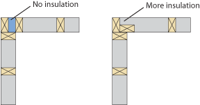 A drawing shows two walls meeting at a 90 degree angle and the studs inside. On the left, one has a gap in the corner with no insulation. On the right, the gap is gone by turning a stud 90 degrees.